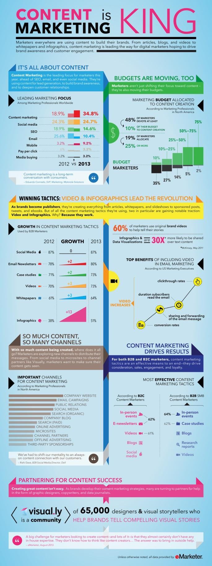 Digital Marketing Pharmacy Infographic