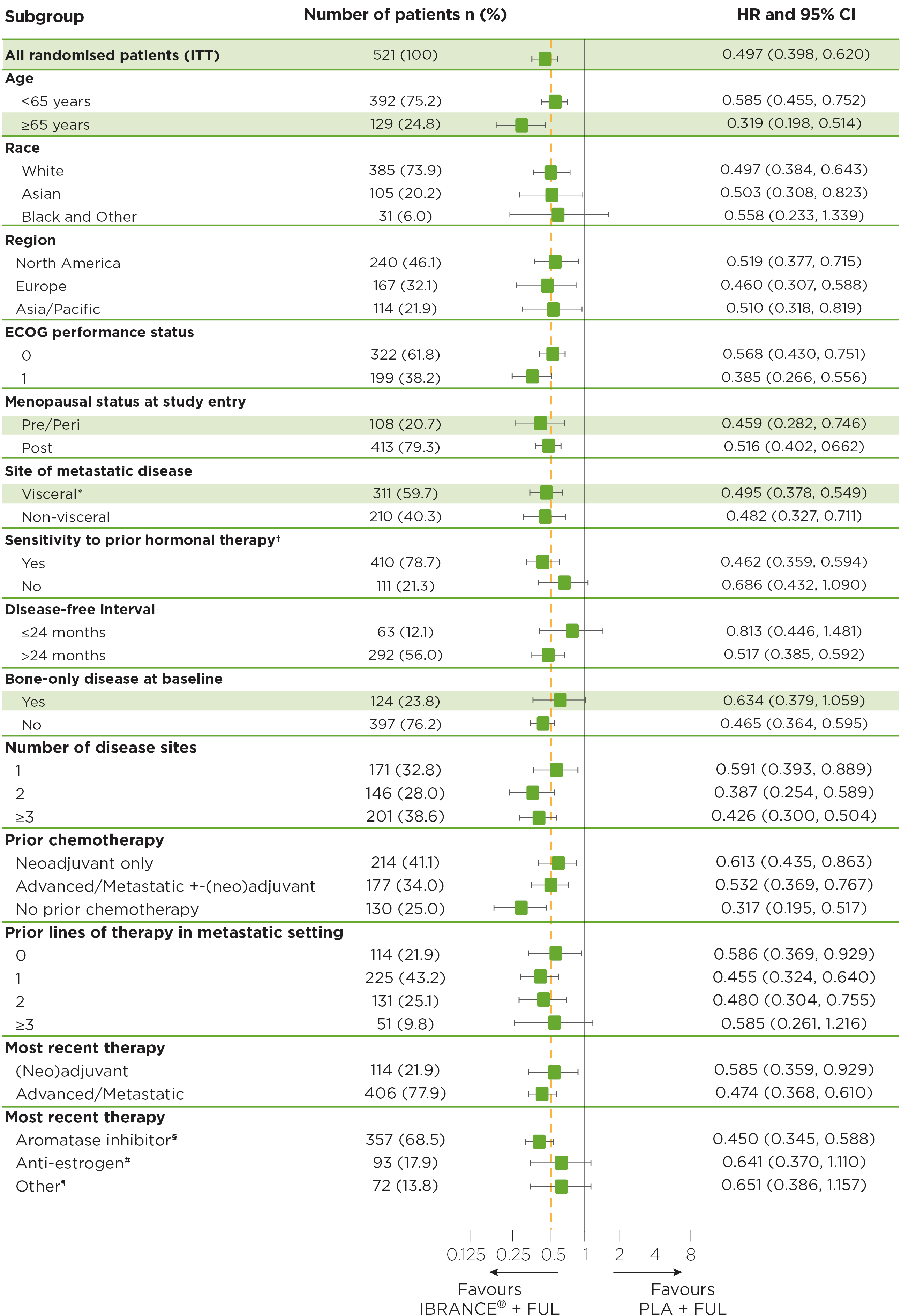 clinical-efficacy-across-patient-groups